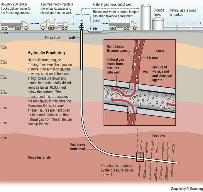 Hydraulic fracking in a shale field