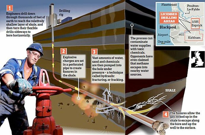 Shale gas extraction diagram